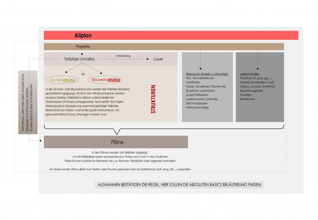 Allplan Projektsstruktur